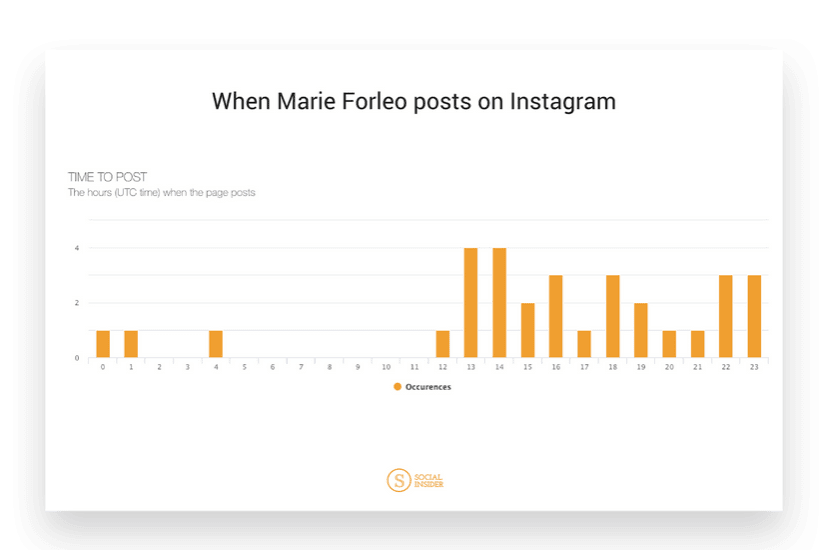 How effective is your marketing on Instagram? Measure your Instagram success with these five metrics.