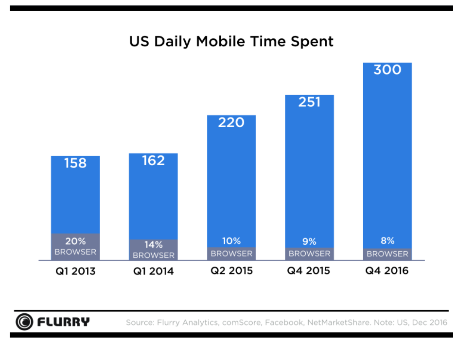 22-Facebook-Stats---US-mobile-time-spent-on-Facebook