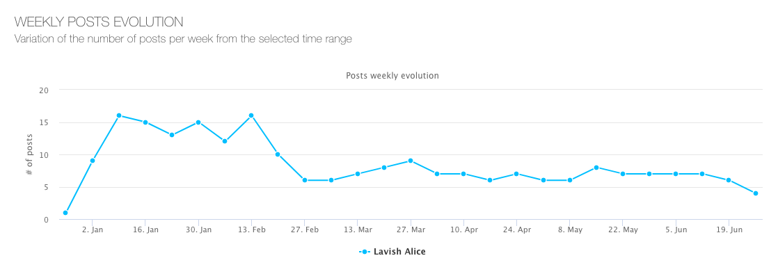 Lavish-Alice---Posts-evolution