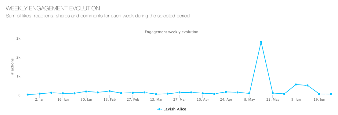 Lavish-Alice---weekly-engagement-evolution-2