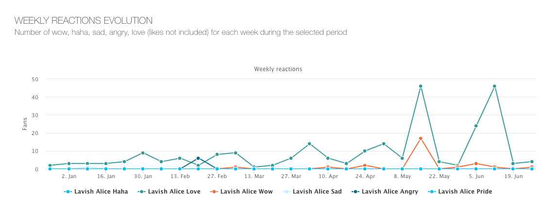 Lavish-Alice---weekly-reactions-evolution