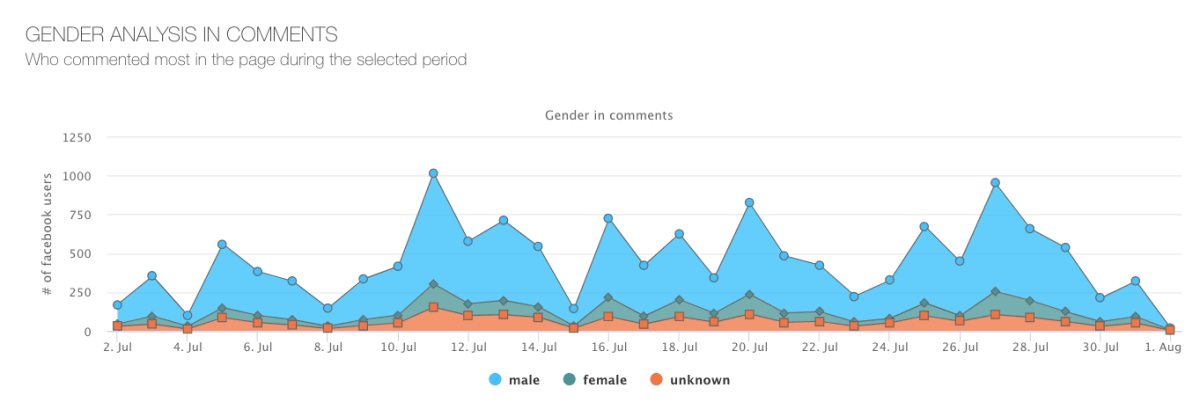 TechCrunch---gender-analysis-in-comments