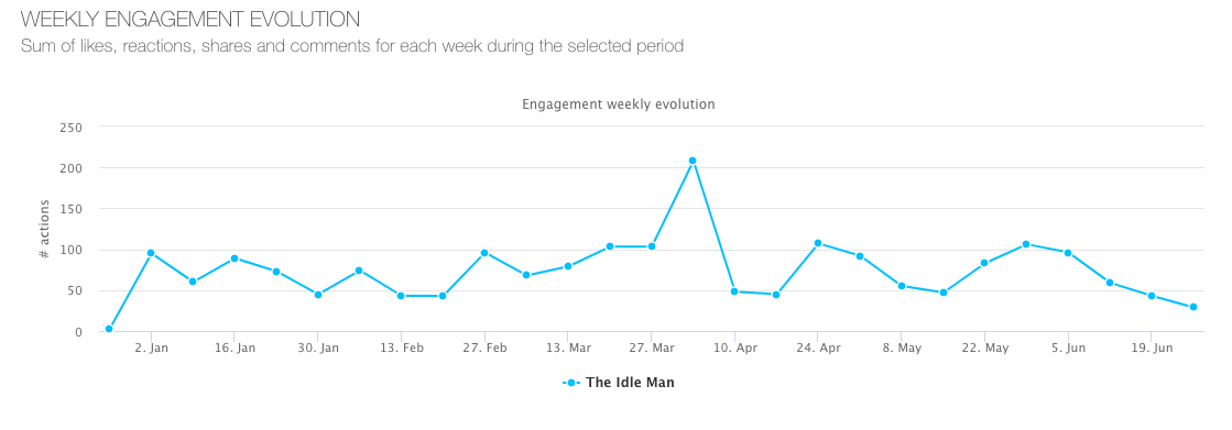 The-idle-man---weekly-engagement-evolution
