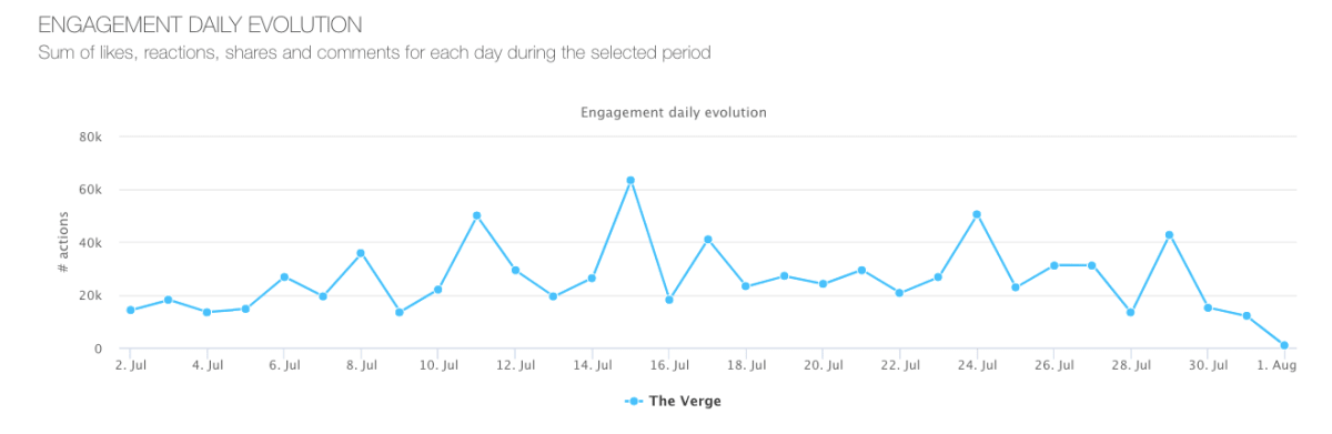 The-verge-engagement-evolution