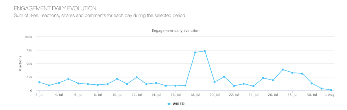 Wired---engagement-evolution