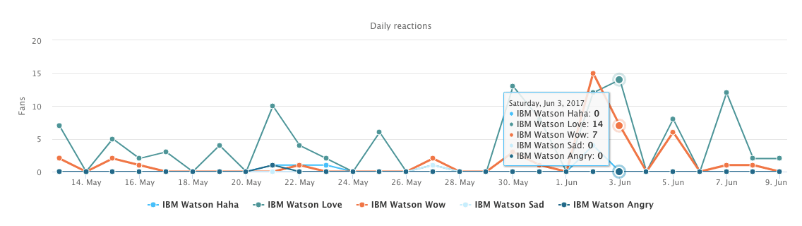 How to use IBM Watson insights