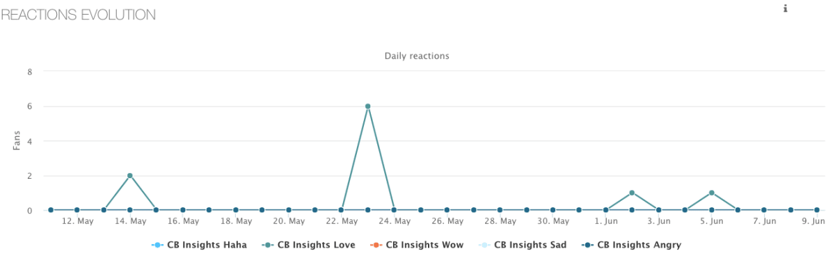 How to use Cb Insights