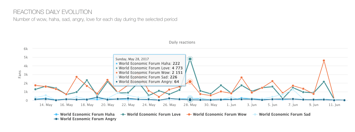 How to use World Economic Forum Facebook insights.