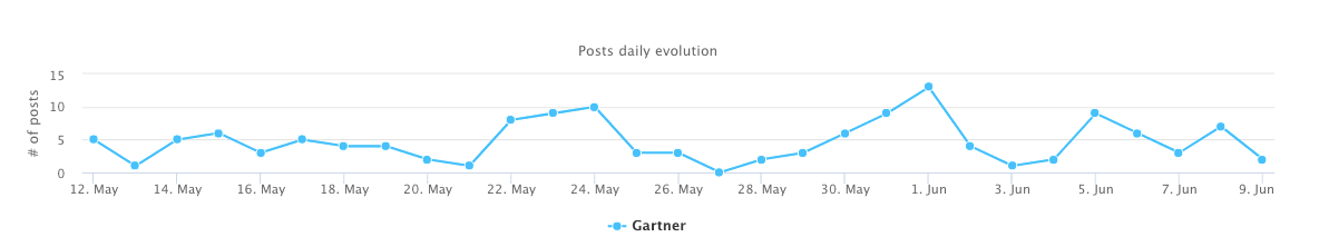 When Gartner publishes on Facebook