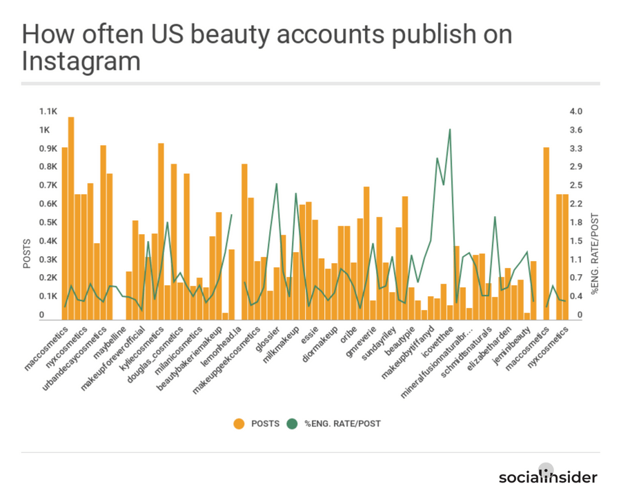 How often US beauty accounts publish on Instagram