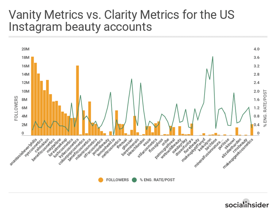 Vanity Metrics vs. Clarity Metrics for the US Instagram beauty accounts