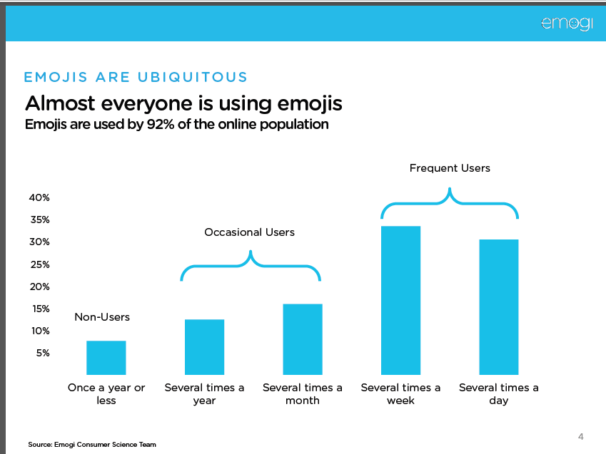 Almost everyone is using emojis