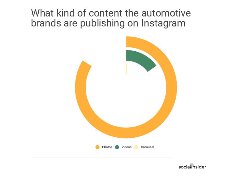 Content strategy - auto brands on Instagram