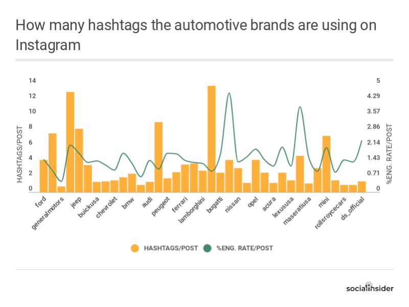 How many hashtags the auto brands are using on Instagram
