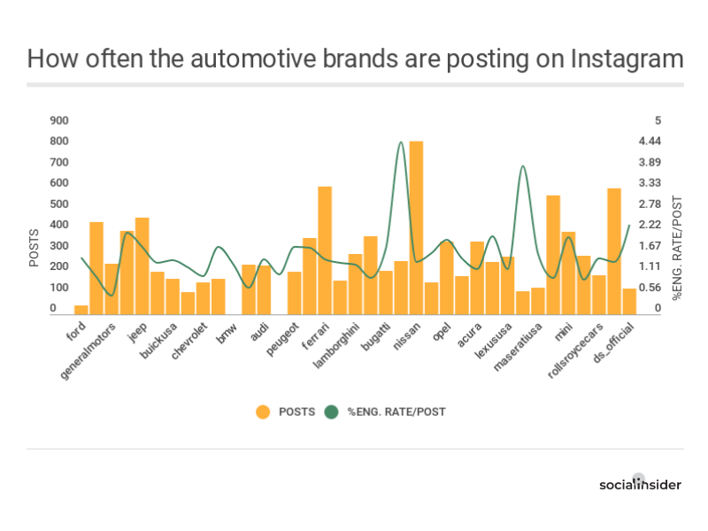 How often the auto brands post on Instagram