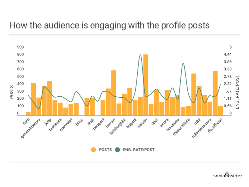 How the audience engage with the profile posts