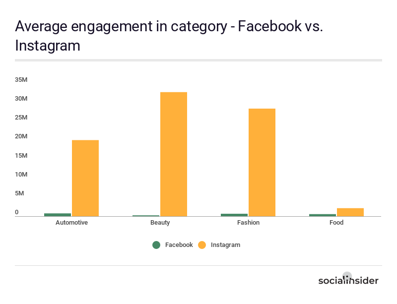 Average engagement in category