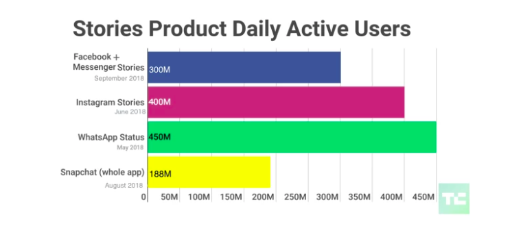 Stories daily active users for Facebook vs. Instagram vs. Snapchat vs. WhatsApp