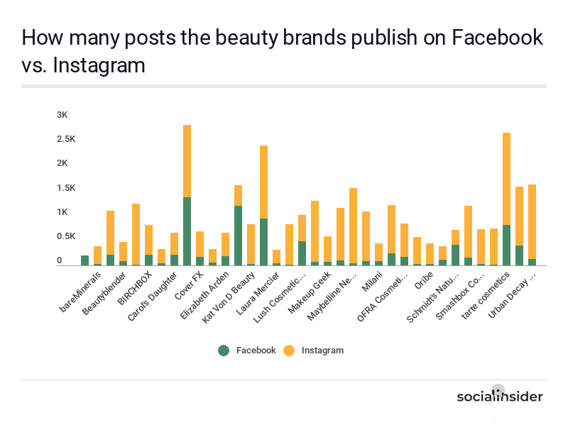 The posting behavior of the beauty brands on Facebook vs. Instagram