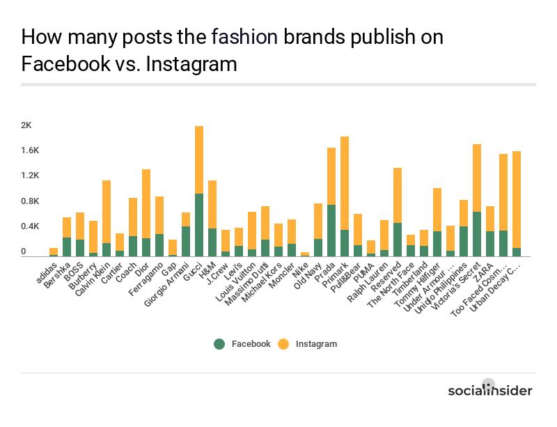 Posting behavior of the fashion brands on Facebook vs. Instagram
