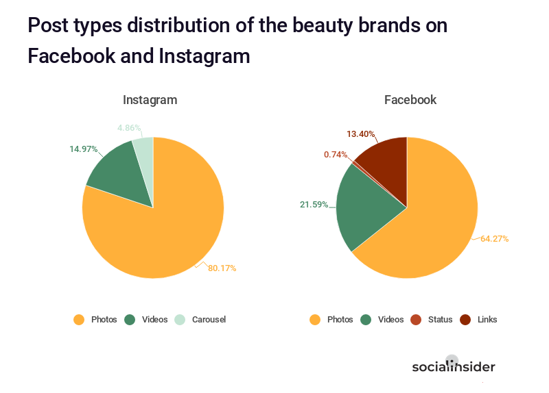 Post types distribution of the beauty brands on Facebook and Instagram
