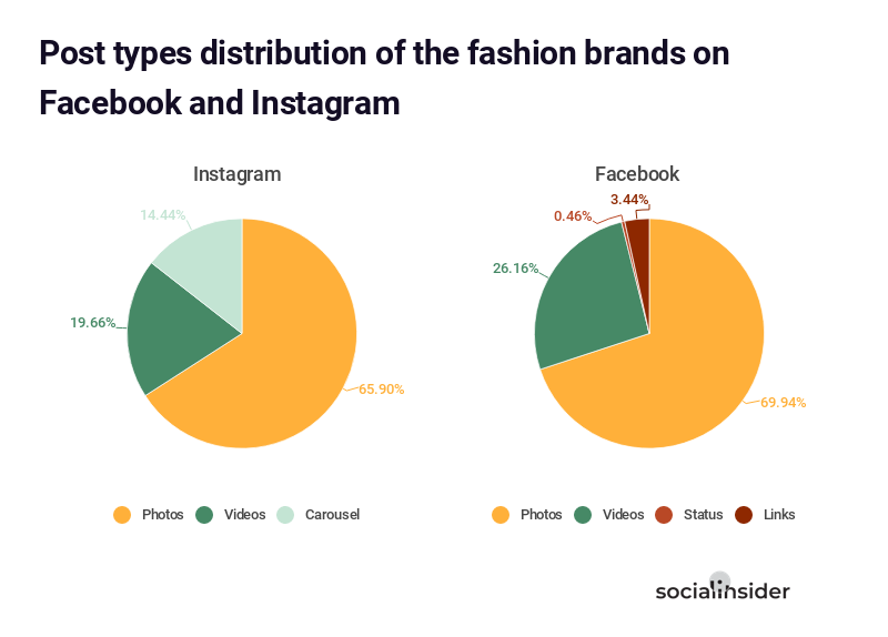 Post types distribution of the fashion brands on Facebook and Instagram
