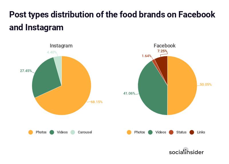Post types distribution of the food brands on Facebook vs. Instagram