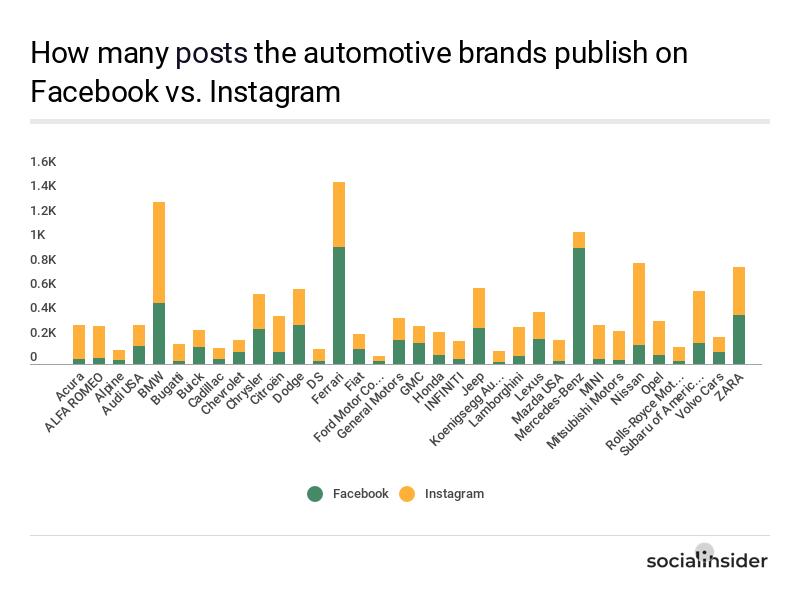 The posting behavior of the automotive brands on Facebook vs. Instagram