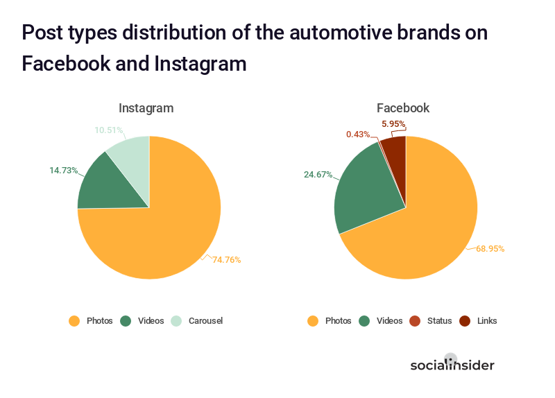 Present data in charts - Post types distribution of the automotive brands on Facebook vs. Instagram