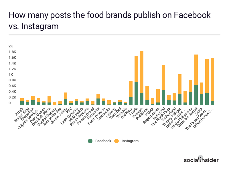 Post types distribution of the food brands on Facebook and Instagram