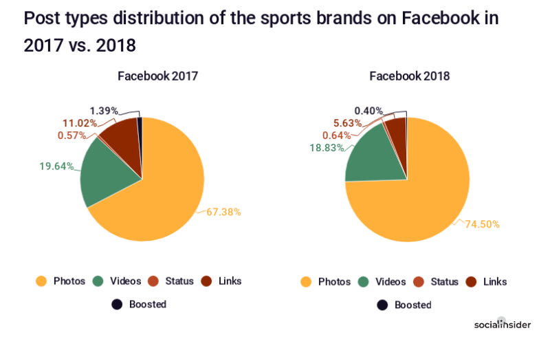 Post types distribution of the sports brands on Facebook in 2017 vs. 2018