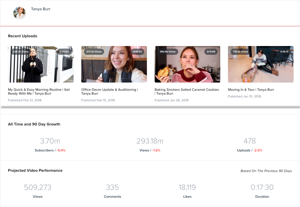 Measure influencer content analytics on YouTube with ChannelMeter