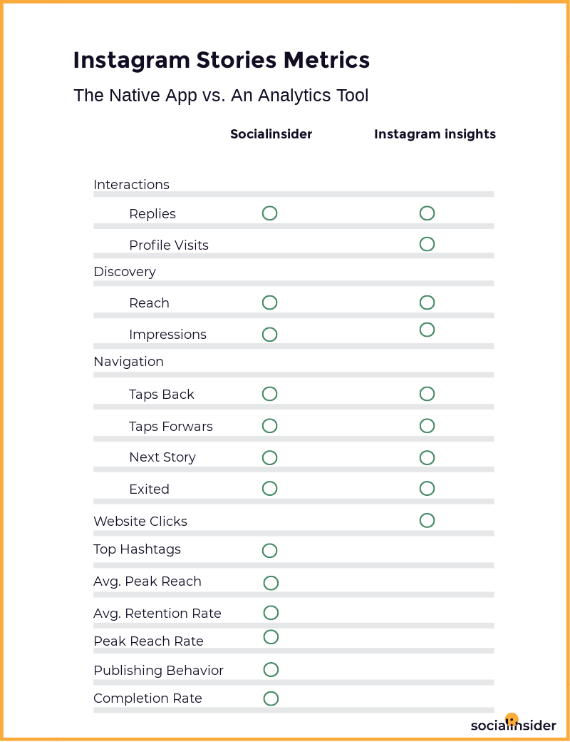 Metrics from the native app vs. an analytics tool