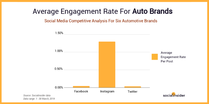 Engagement rate on social media for the auto industry