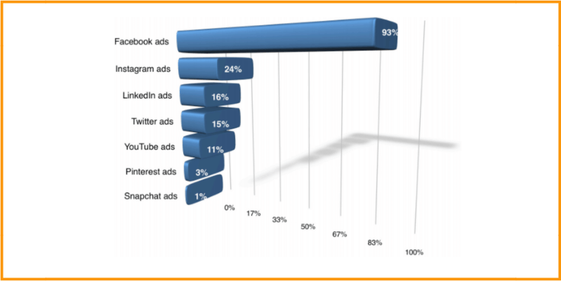 Facebook Ads - 93% of social media advertisers are using the service
