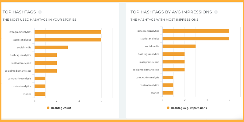 The most performing hashtags used in Stories by impressions