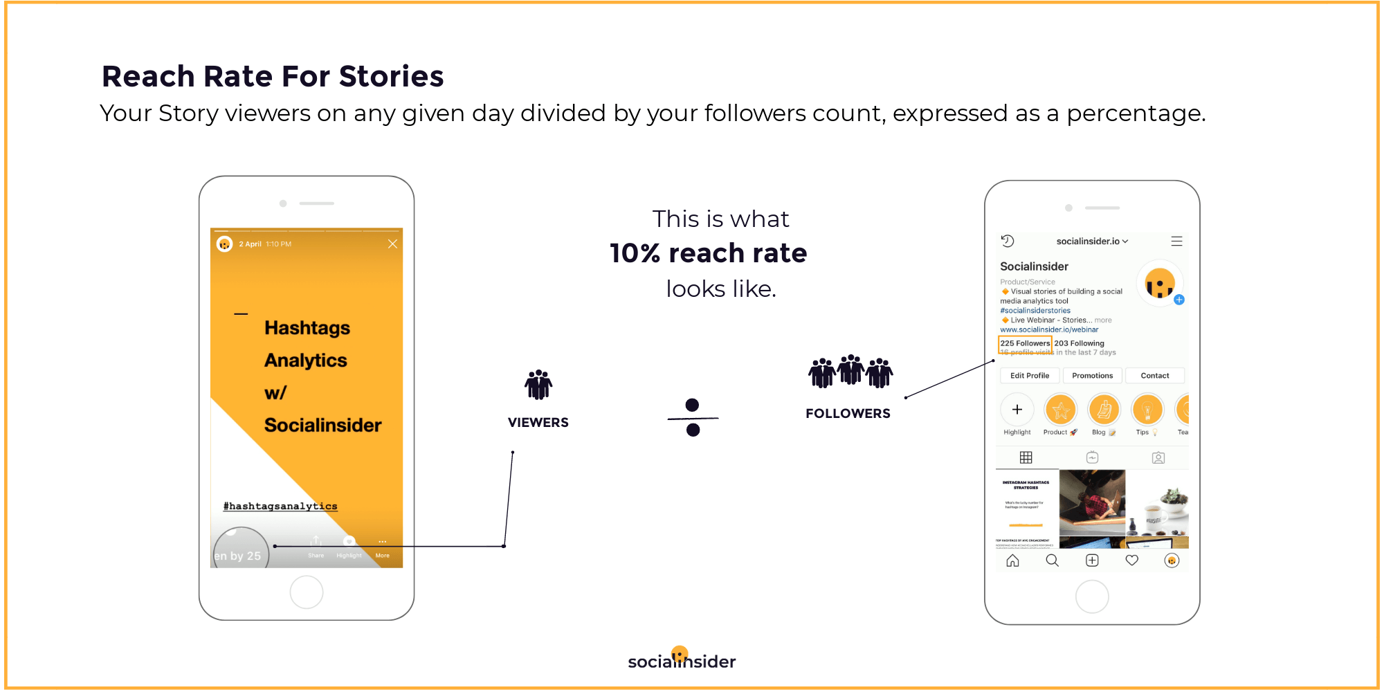 Here's how reach rate is computed in Stories
