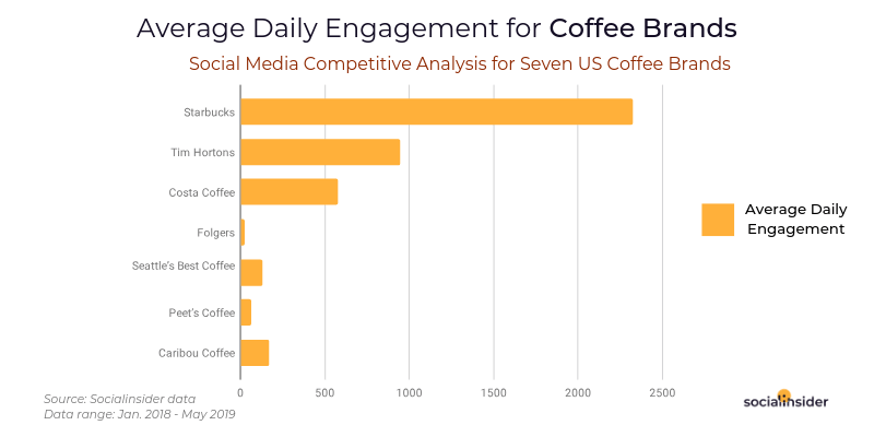 Average Daily Engagement for Coffee Brands