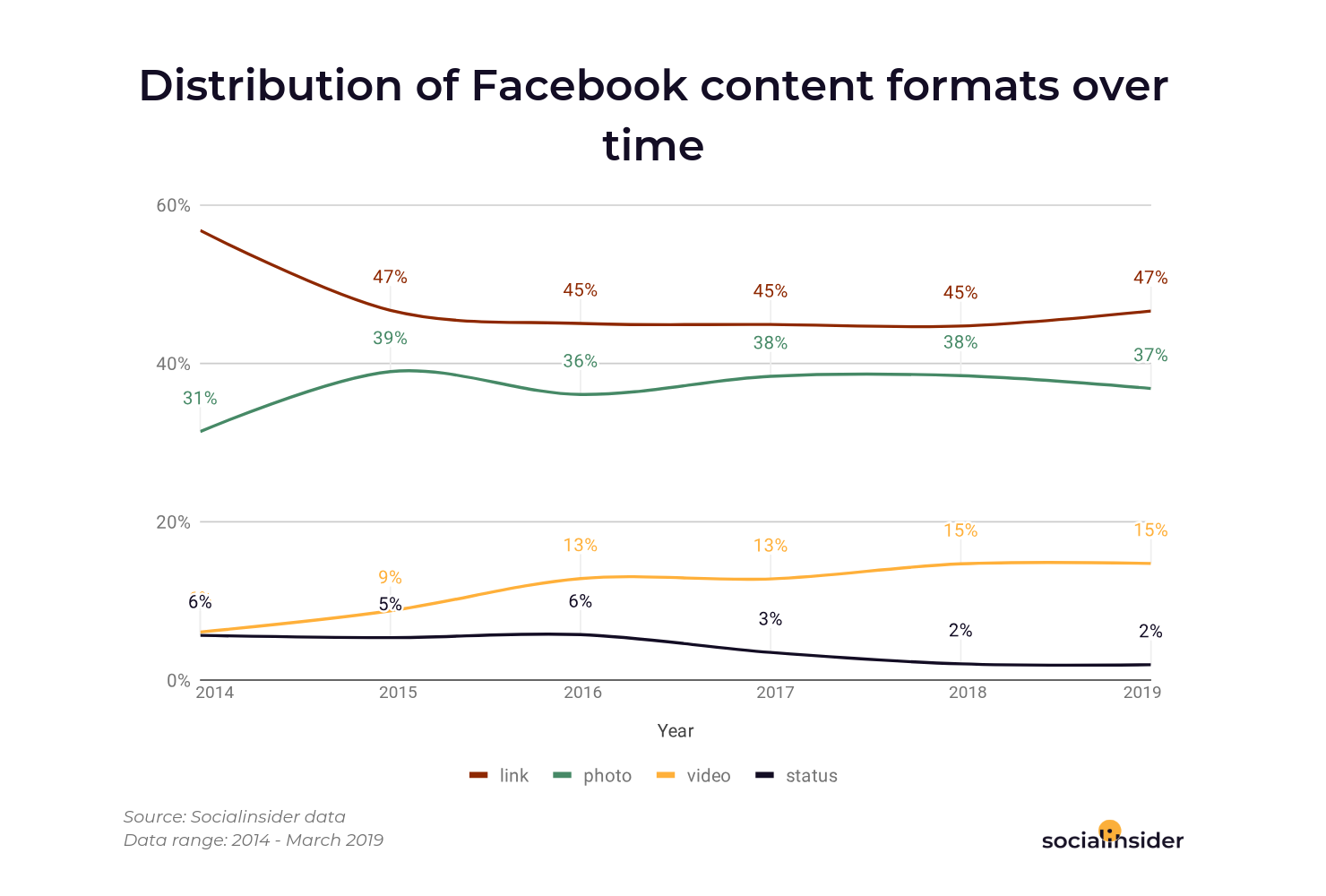 Videos on Facebook are increasing by 2% from 2017 to 2018