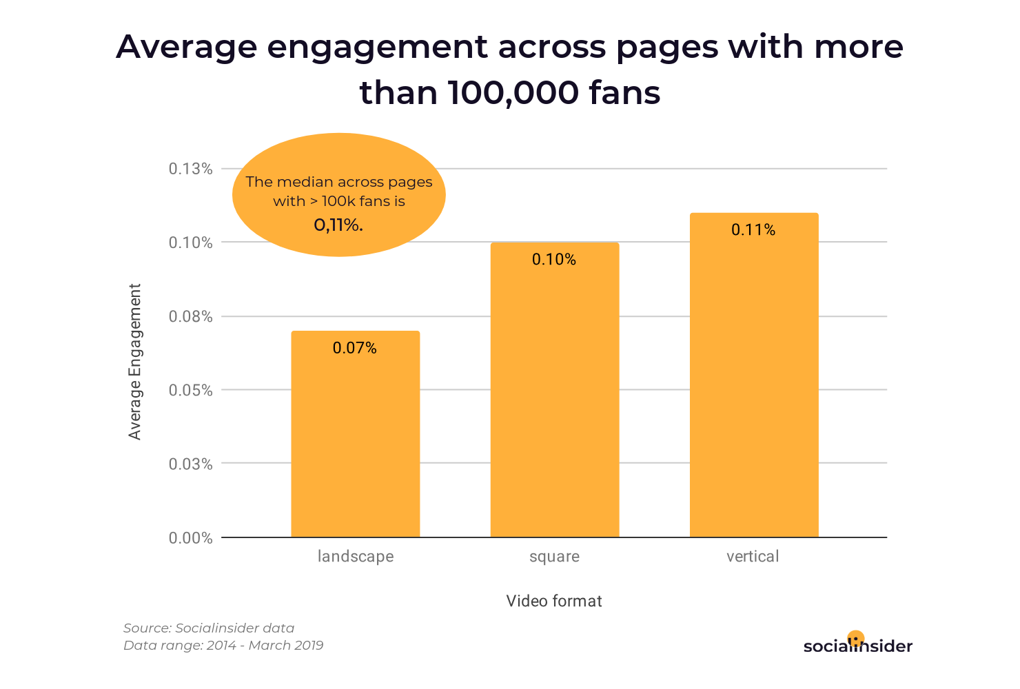 Average engagement across pages with more than 100,000 fans