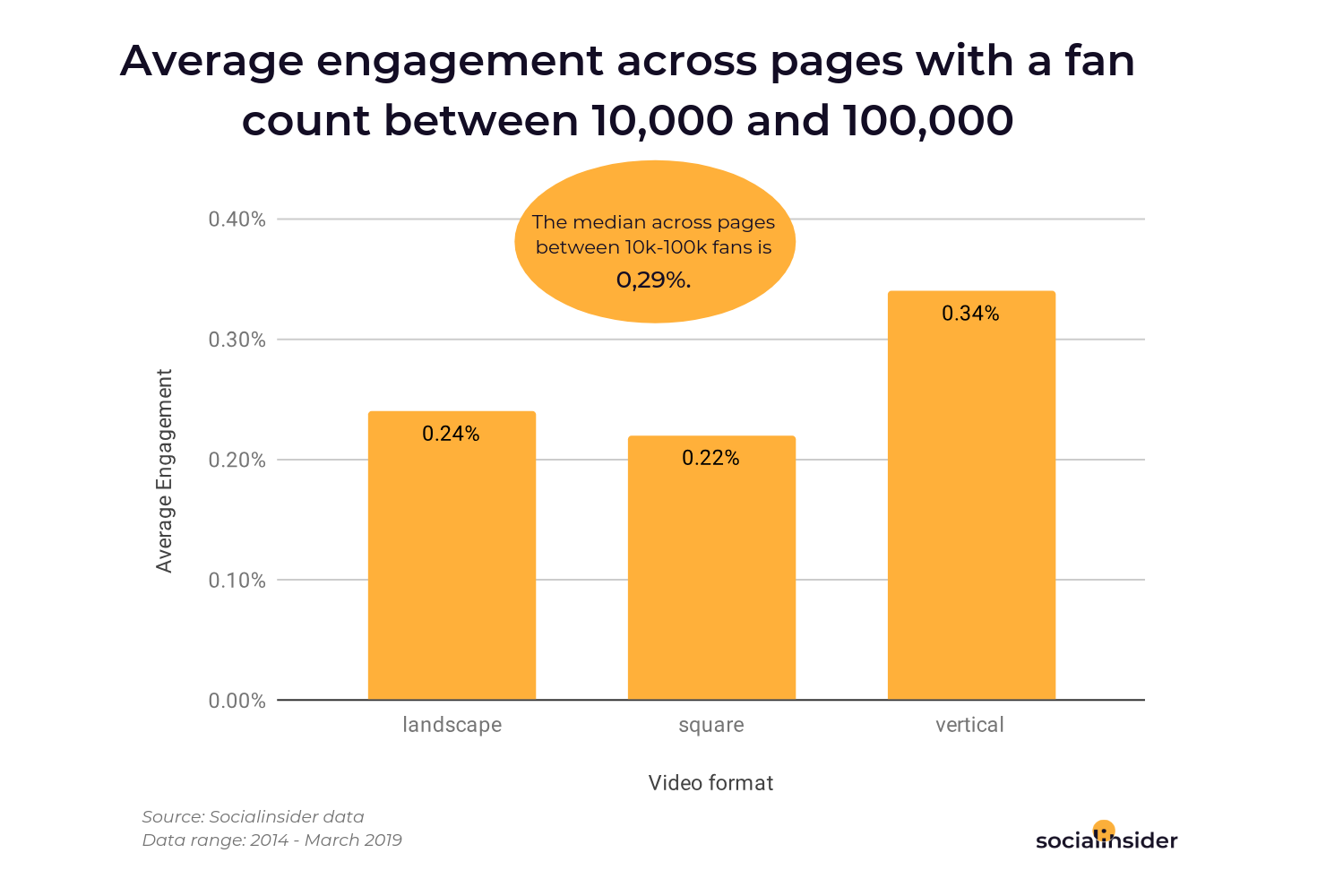 Video engagement across pages with a fan count between 10,000 and 100,000
