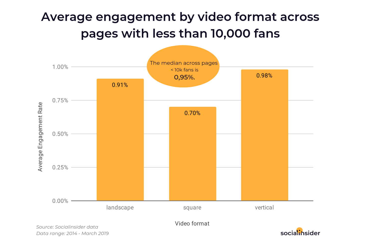 Average engagement by video format across pages with a small Facebook audience