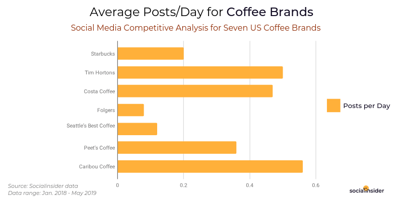 Average Posts/Day for Coffee Brands