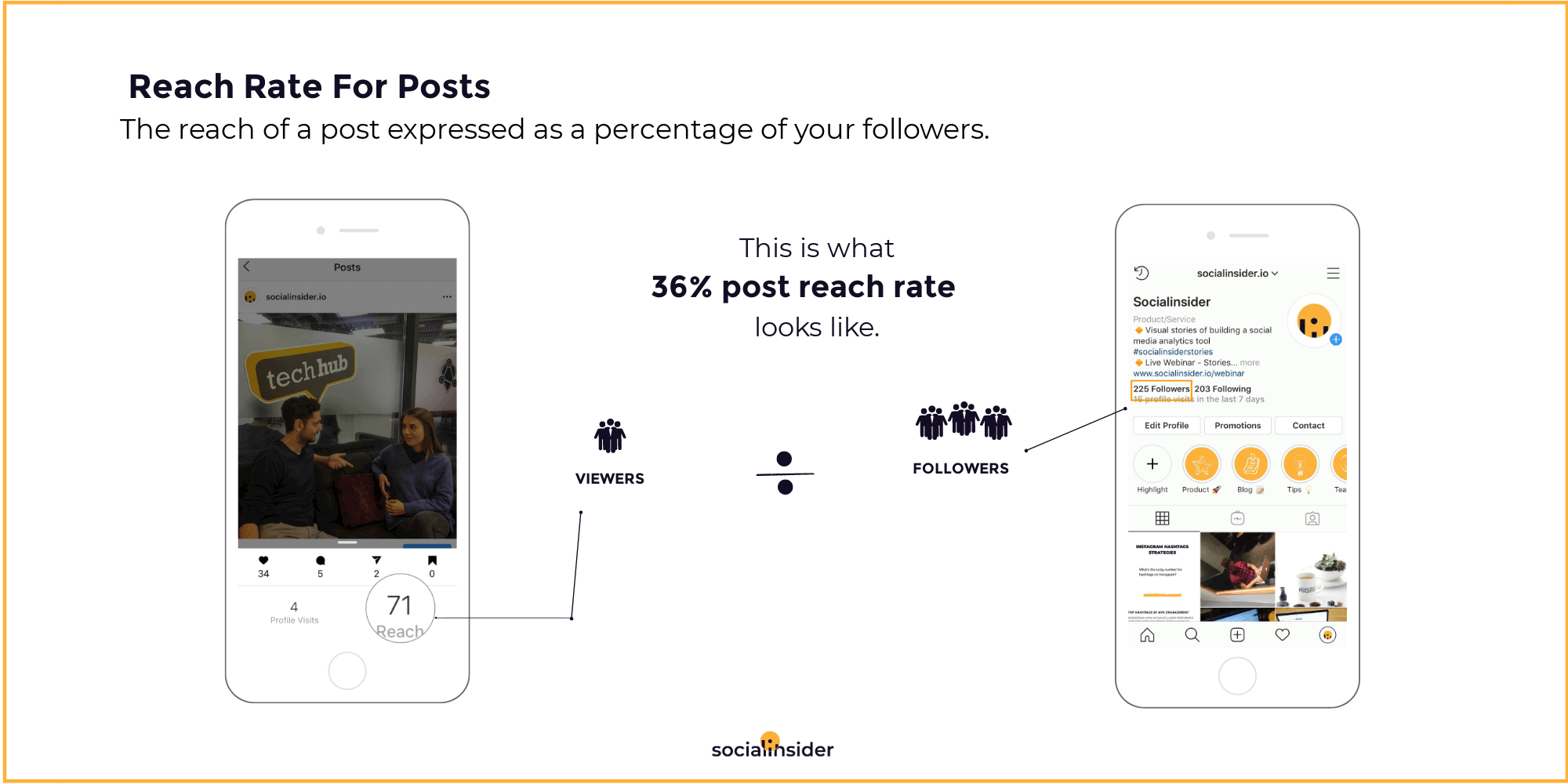 The reach of a post expressed as a percentage of your followers