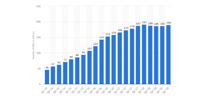 Number of daily active Snapchat users from 1st quarter 2014 to 1st quarter 2019 (in millions)