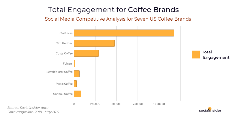 Total Engagement for Coffee Brands