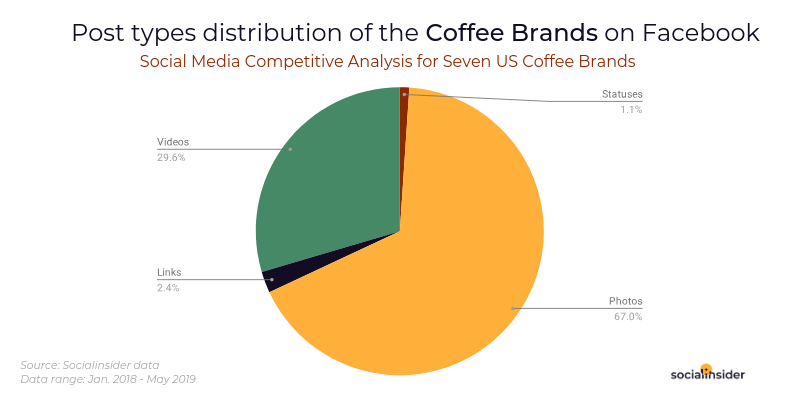 Post types distribution for the Coffee Brands on Facebook
