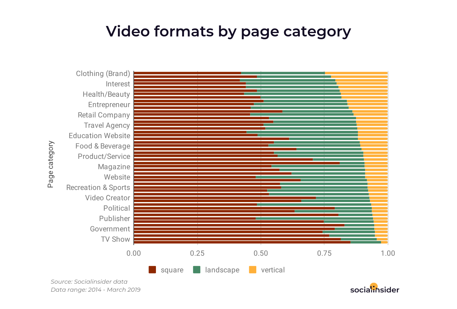 Top Facebook pages categories that are creating vertical videos