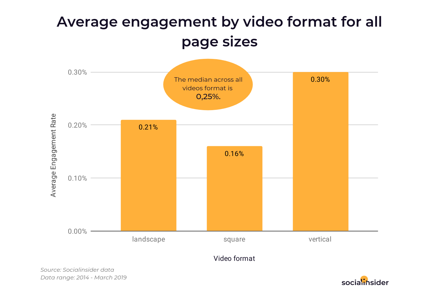Average engagement by video format for all page sizes