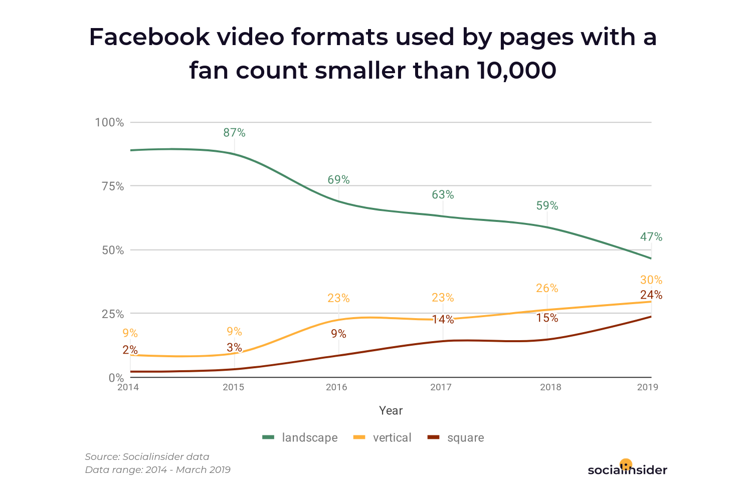 Brands with a smaller Facebook audience create more vertical videos